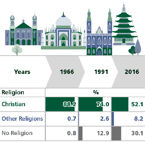 Sight Magazine CENSUS ALMOST A THIRD OF AUSTRALIANS TICK NO - World population religion 2016