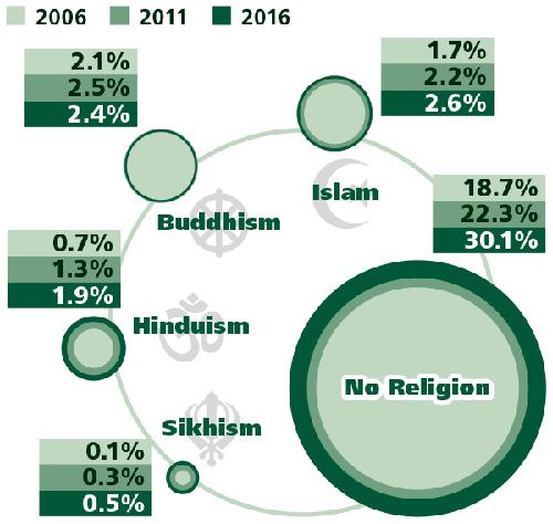 Sight Magazine CENSUS ALMOST A THIRD OF AUSTRALIANS TICK NO - 6 major religions
