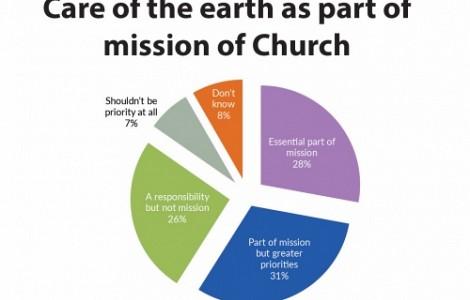 CHURCH LIFE: AUSTRALIAN CHRISTIANS THINK ENVIRONMENTAL CARE A