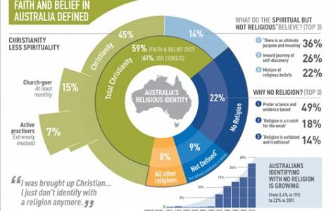 RESEARCH: NEW POLL ON AUSTRALIAN ATTITUDES TO RELIGION REVEALS